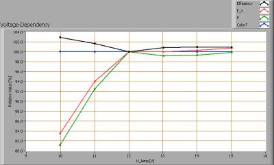 baleno_gu53_4w_voltagedependency