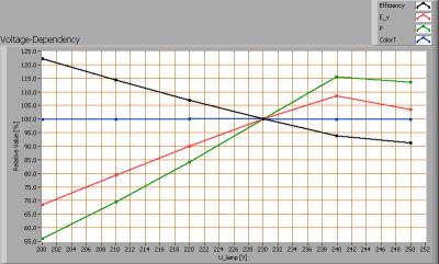 baleno_led_4w_e27_voltagedependency