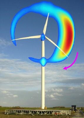 Geluidsbronnen op een windturbine