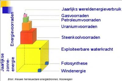 hernieuwbare-energiebronnen