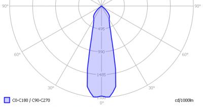 ledfuture_gu53spot_finereflector_light_diagram