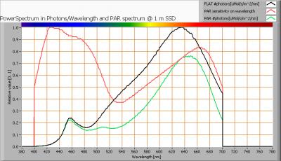 ledfuture_gu53spot_finereflector_par_spectra_at_1m_distance