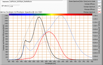 ledfuture_gu53spot_finereflector_s_and_p_spectra_at_1m_distance