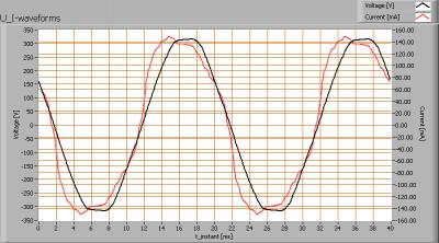 ledfuture_gu53spot_finereflector_u_i_waveforms