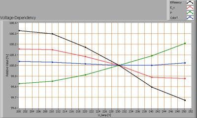 ledfuture_gu53spot_finereflector_voltagedependency