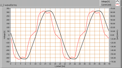 lioris_led_downlighter_u_i_waveforms