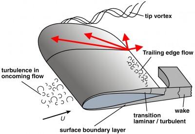 Mechanisme van achterrandgeluid