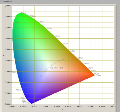 oxxylightledtl120_3000k_chromaticity