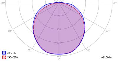 oxxylightledtl120_3000k_light_diagram