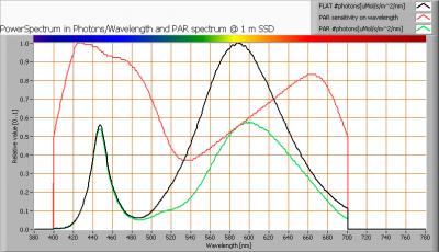 oxxylightledtl120_3000k_par_spectra_at_1m_distance