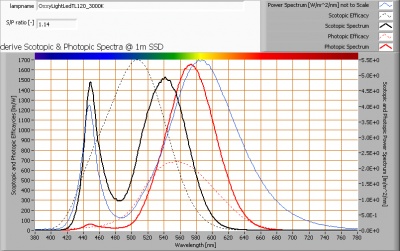 oxxylightledtl120_3000k_s_and_p_spectra_at_1m_distance