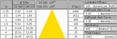 oxxylightledtl120_3000k_summary2