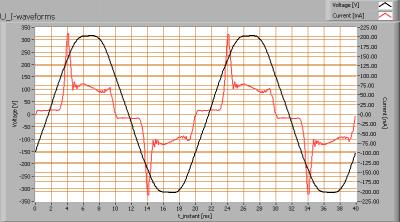 oxxylightledtl120_3000k_u_i_waveforms