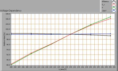 oxxylightledtl120_3000k_voltagedependency