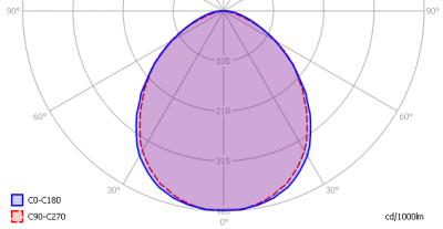 oxxylightledtl120_4000k_light_diagram