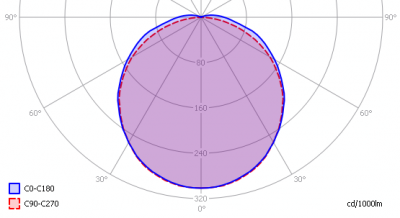 oxxylightledtl120_4000k_mstr_food_light_diagram