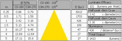 oxxylightledtl120_4000k_mstr_food_summary2