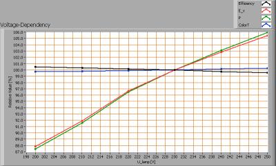 oxxylightledtl120_4000k_mstr_food_voltagedependency