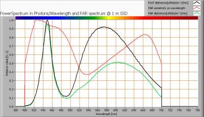 oxxylightledtl120_4000k_par_spectra_at_1m_distance