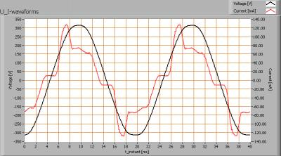 oxxylightledtl120_4000k_u_i_waveforms