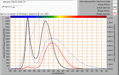 saproco_panel_cw_s_and_p_spectra_at_1m_distance