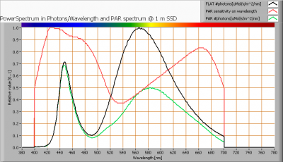 saproco_panel_ww_par_spectra_at_1m_distance