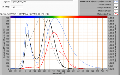 saproco_panel_ww_s_and_p_spectra_at_1m_distance