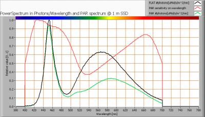 tl_150_vermacom_nr2_par_spectra_at_1m_distance