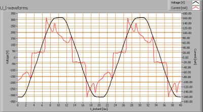 tl_150_vermacom_nr2_u_i_waveforms