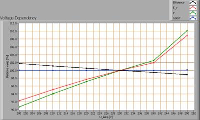 tl_150_vermacom_nr2_voltagedependency