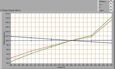 tl_150_vermacom_nw_voltagedependency
