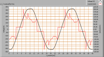 tl_150_vermacom_ww_u_i_waveforms