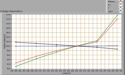 tl_150_vermacom_ww_voltagedependency