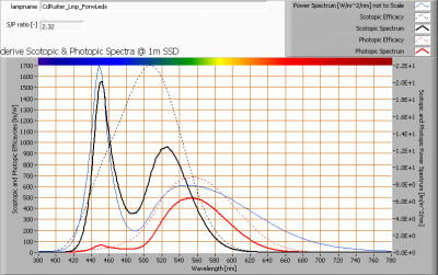 cdruiter_lmp_forwleds_s_and_p_spectra_at_1m_distance