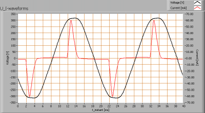 cdruiter_lmp_forwleds_u_i_waveforms