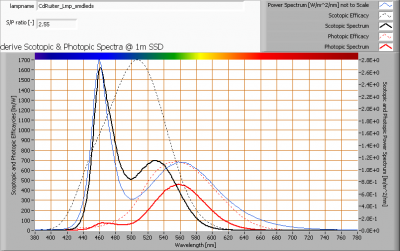 cdruiter_lmp_smdleds_s_and_p_spectra_at_1m_distance