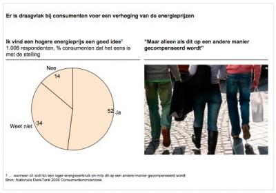 er-is-draagvlak-bij-consumenten-voor-een-verhoging-van-de-energieprijzen