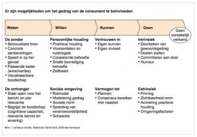 er-zijn-mogelijkheden-om-het-gedrag-van-de-consument-te-beinvloeden