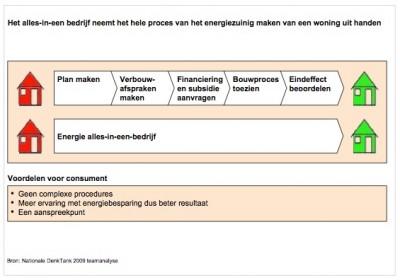 het-alles-in-een-bedrijf-neemt-het-hele-proces-van-het-energiezuinig-maken-van-een-woning-uit-handen