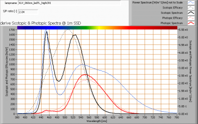 klv_060cm_ledtl_highcri_s_and_p_spectra_at_1m_distance