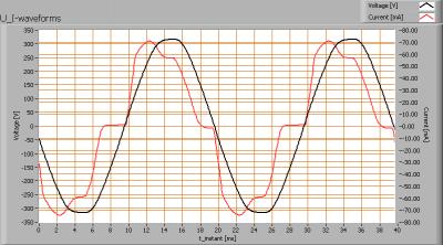 klv_060cm_ledtl_highcri_u_i_waveforms