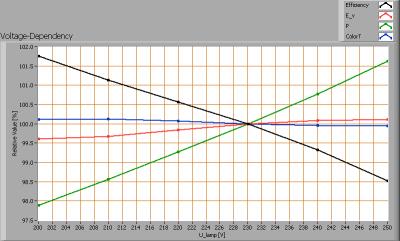 klv_060cm_ledtl_highcri_voltagedependency