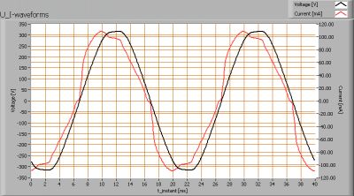 klv_120cm_ledtl_highcri_u_i_waveforms