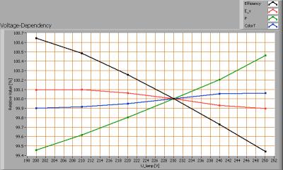 klv_120cm_ledtl_highcri_voltagedependency