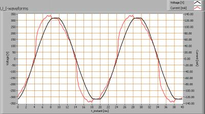 klv_150cm_ledtl_highcri_u_i_waveforms