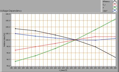 klv_150cm_ledtl_highcri_voltagedependency