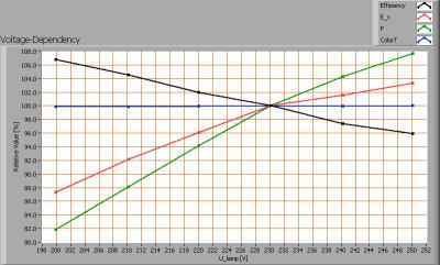 lil3x3wcree3200kgu10dimbaar_voltagedependency