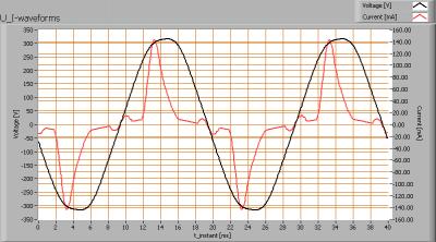 lil6x1w2800ke27_dimbaar_u_i_waveforms