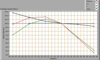 lil6x1w2800ke27_dimbaar_voltagedependency