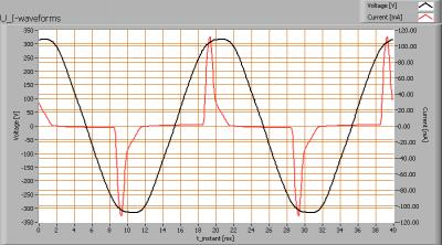 lil_3w_gu10_smd_u_i_waveforms